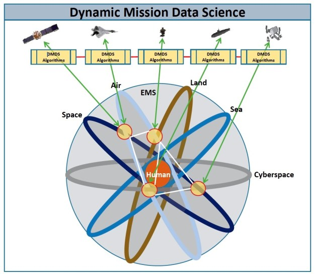 Multidomain Observing And Orienting: ISR To Meet The