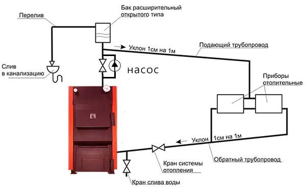 Водяное отопление с открытым баком