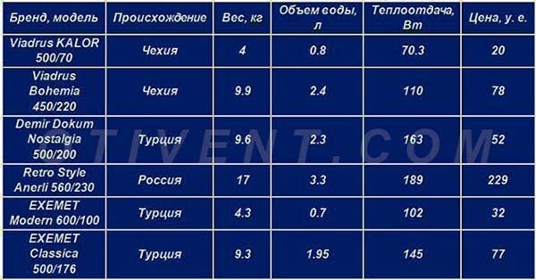 Características e preços de radiadores de ferro fundido - Tabela