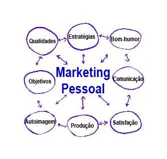 Como fazer marketing pessoal?