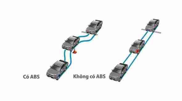 Hệ thống chống cứng bó phanh ABS