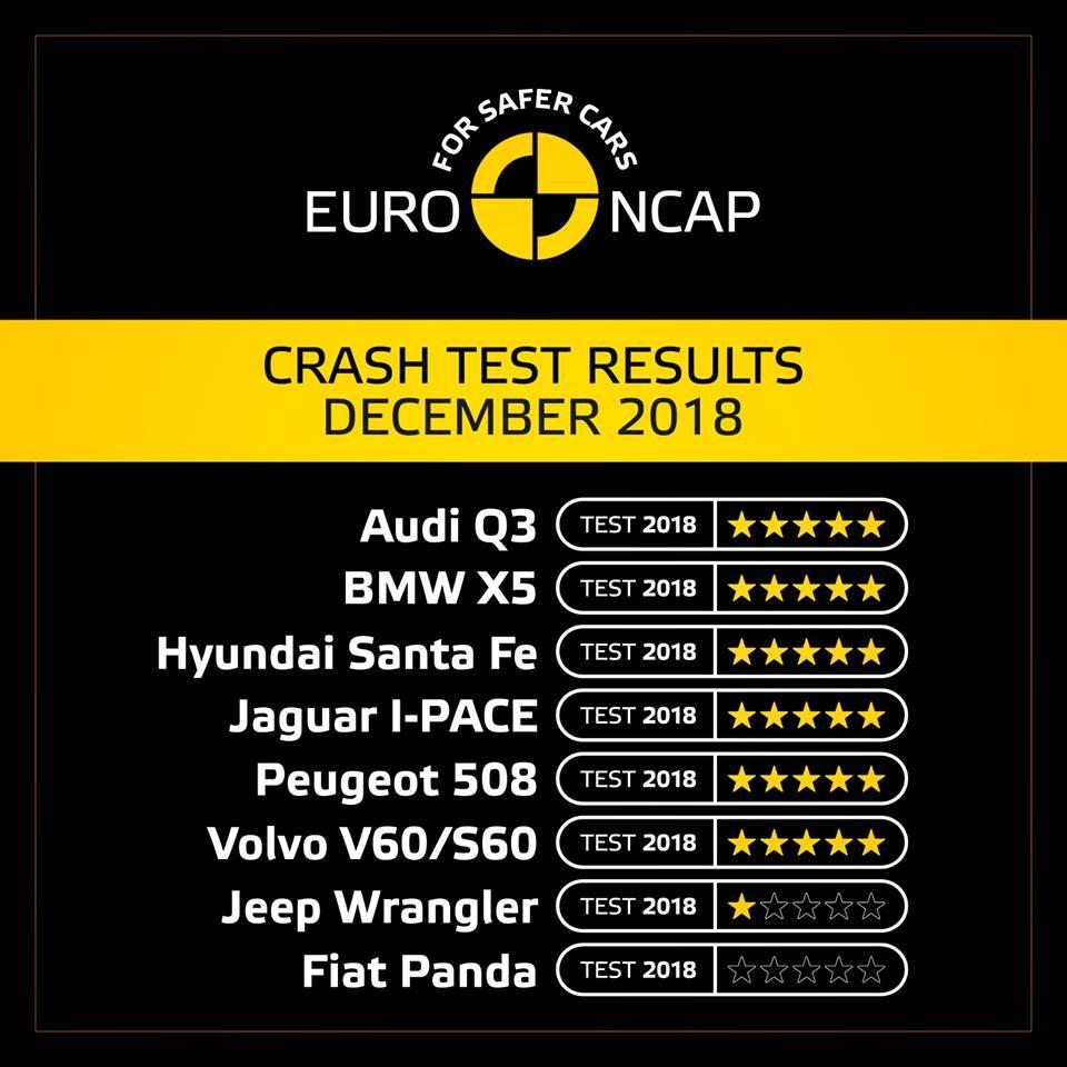 Hasil Euro NCAP 2018, Kok Jeep Wrangler Mengecewakan ...