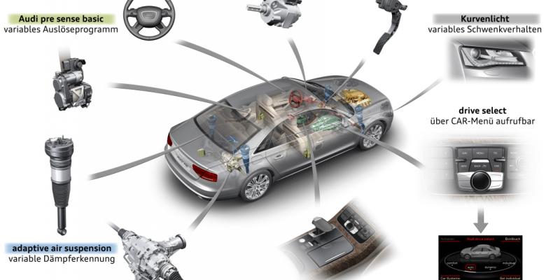 Audi Drive Select: Rasa Sama Untuk Mobil Berbeda