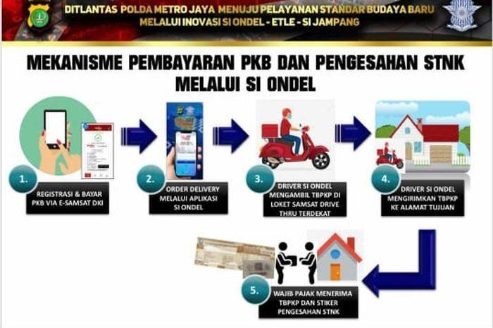 Si Ondel, Aplikasi Baru Bagi Warga Jakarta Bayar Pajak Kendaraan