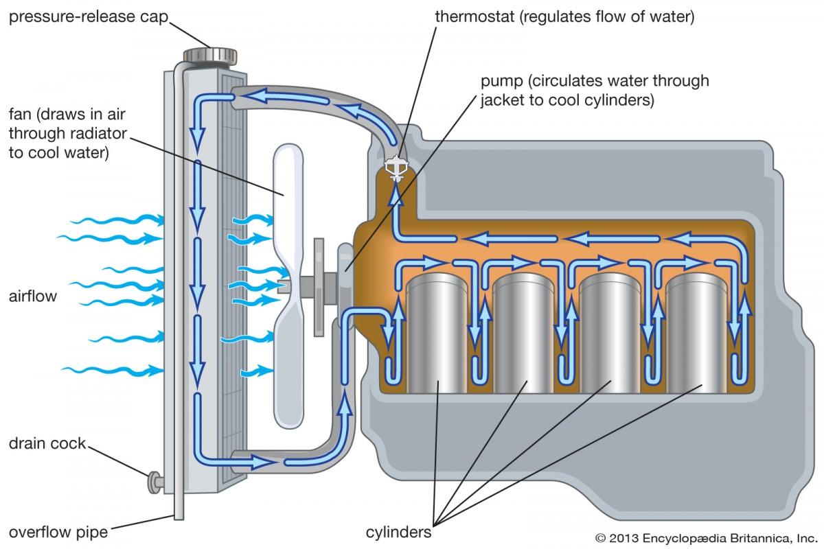 Radiator Coolant Berkurang Tanpa Ada Kebocoran? Ini Penyebabnya