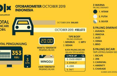 Toyota Avanza Menjadi Mobil Paling Diminati di Oktober 2019 Menurut OLX