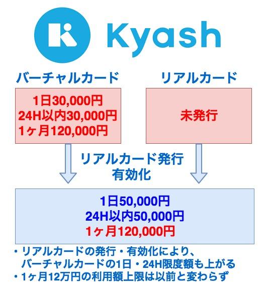 Kyash限度額引き上げ図解
