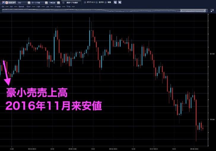 豪ドル円チャート01