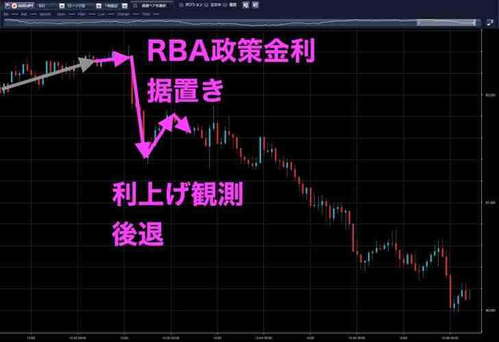 豪ドル円(10月2日)
