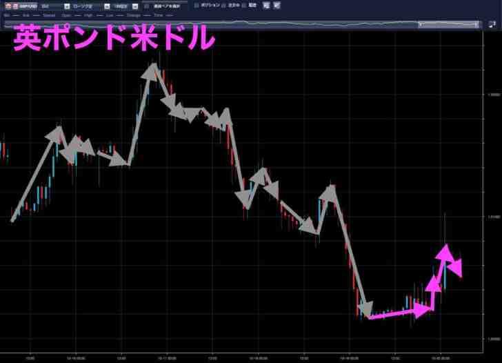 英ポンド米ドル(10月19日)