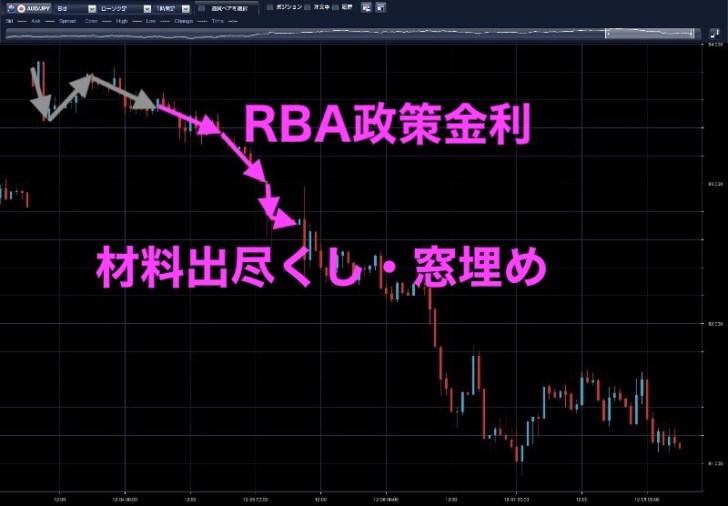 豪ドル円時間足(12月4日)
