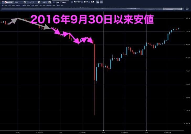 豪ドル円時間足(1月2日)