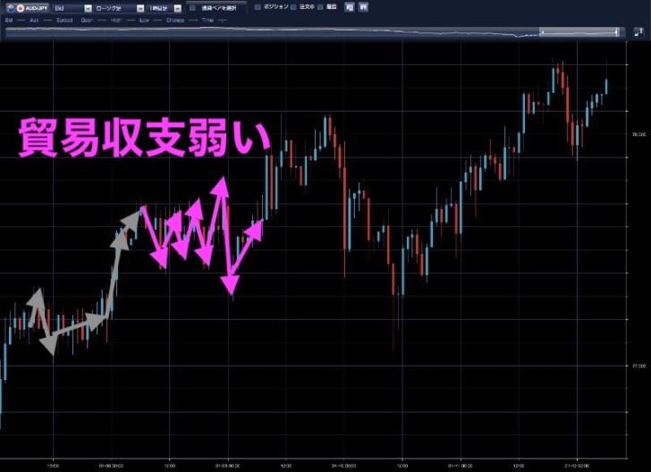 豪ドル円時間足(1月8日)