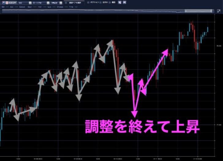 豪ドル円時間足(1月10日)