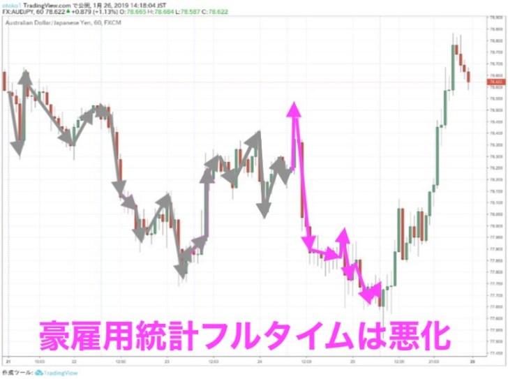 豪ドル円時間足(1月24日)