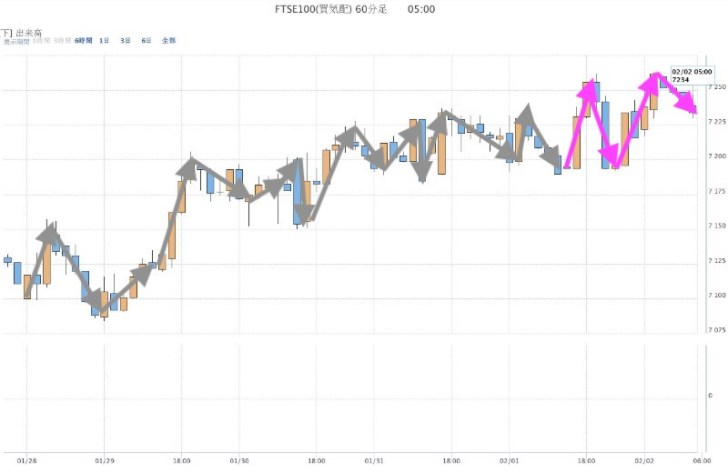 FTSE100(2月1日)