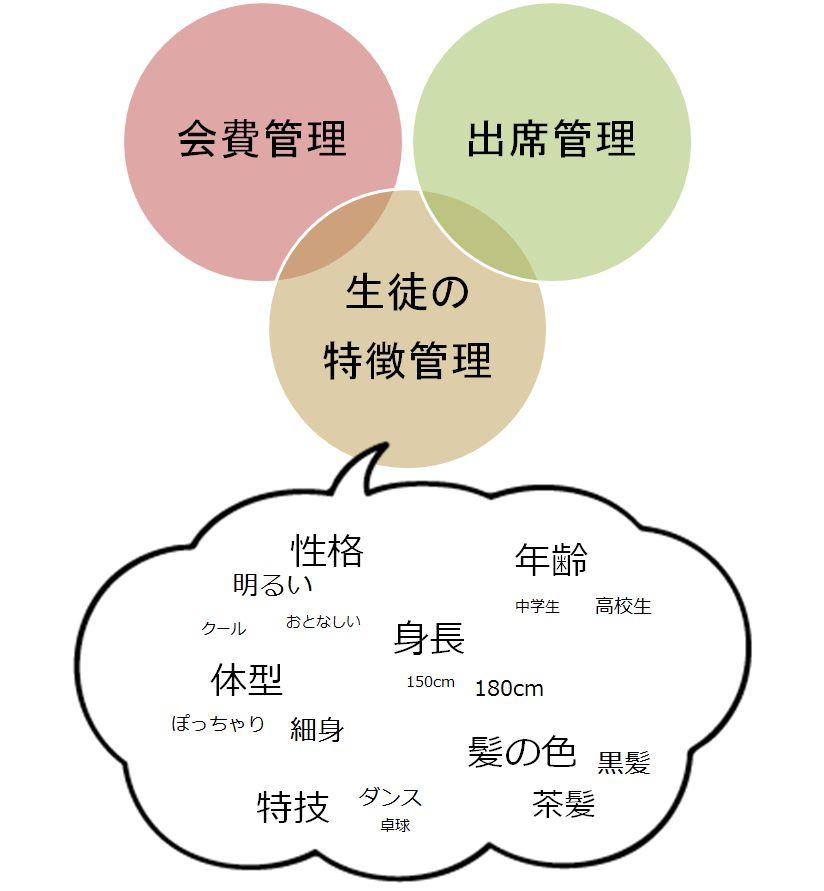 生徒管理システム