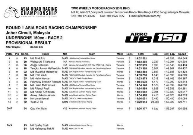 UB150_Race2_result_Johor17