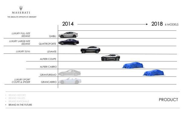Maserati 2018 Plan