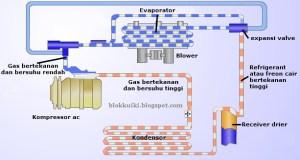 Fungsi Komponen dan Cara Kerja Sistem Ac Mobil  OtomoTrip