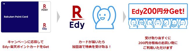 Edy-楽天ポイントカードプレゼントキャンペーン告知画像