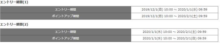 超パワーアップで超たまるau WALLETポイント20%還元キャンペーンエントリー期間の表