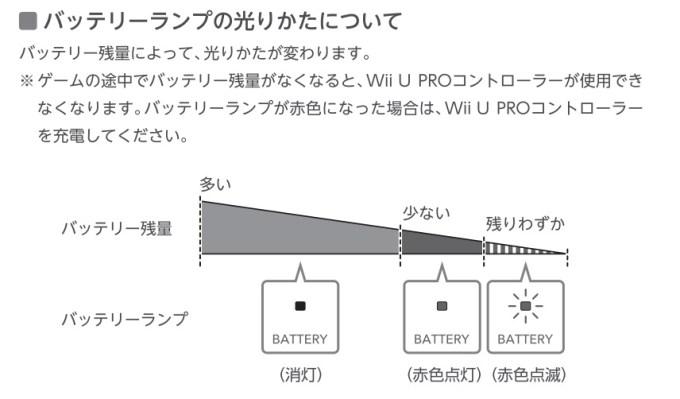 WiiUプロコントローラー説明書より