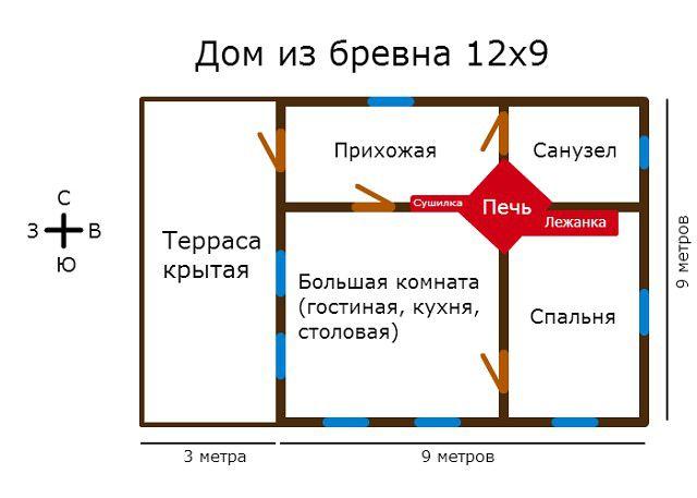 Det är mycket viktigt att ordentligt placera ugnen i huset