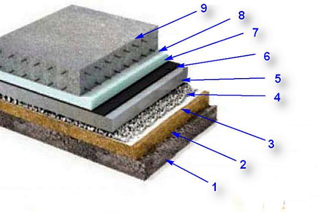 Ungefähre Bodenisolationsschema für den Boden