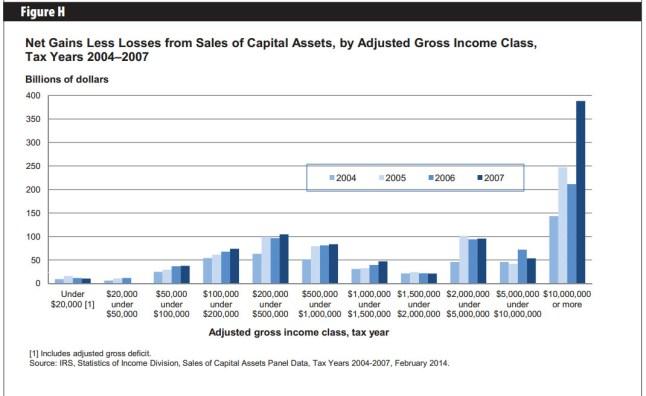 IRS-CapitalGainFigH
