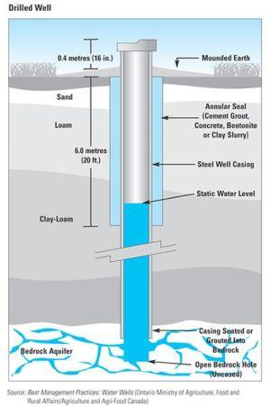 Private wells | City of Ottawa