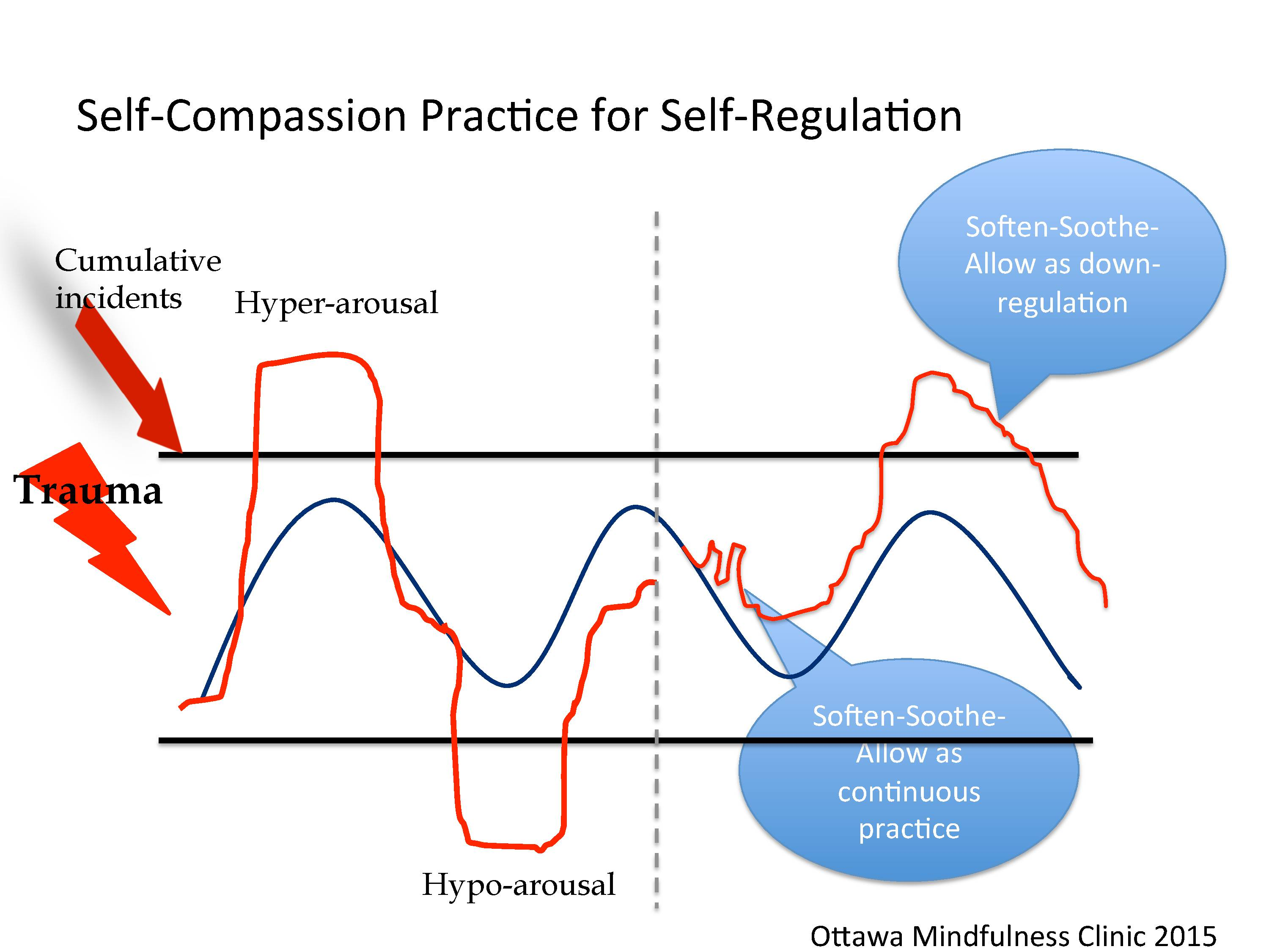 Self Compassion Practices For Emotional Distress It S Not