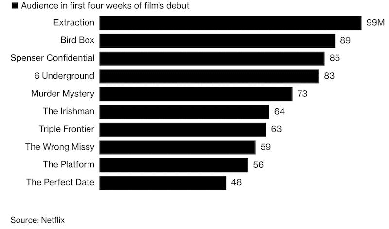 netflix-top-10-movies