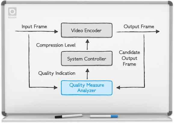 Encoding.com Beamr CABR
