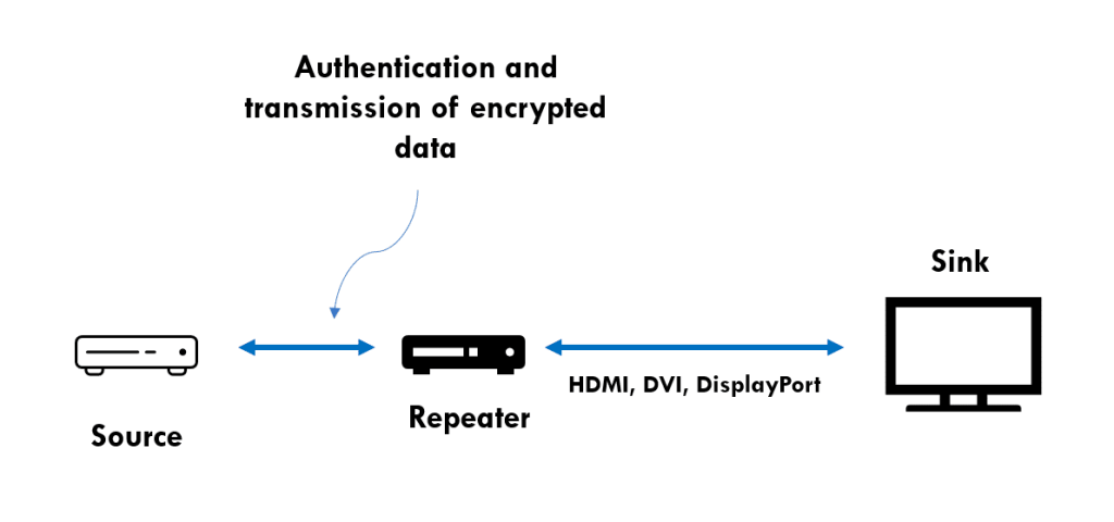 HDCP High Bandwidth Digital Content Protection