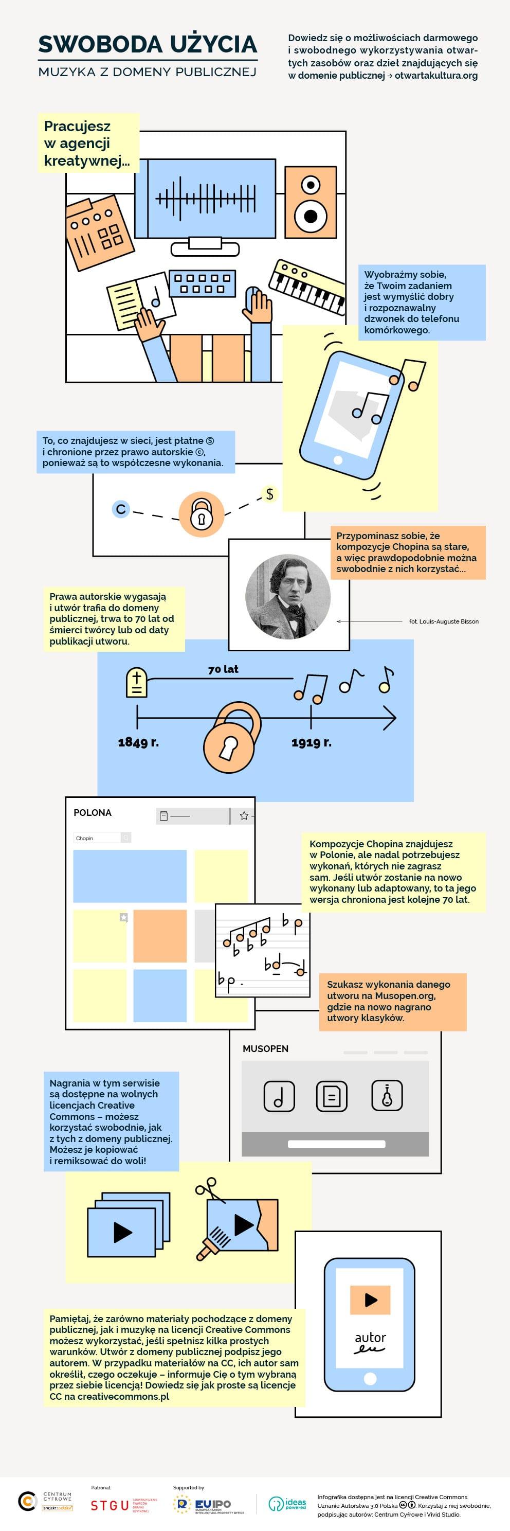 Infografika: Muzyka z domeny publicznej, instrukcja wyszukiwania
