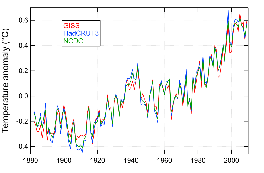 Global average temperature increase GISS HadCRU and NCDC compared (1/4)