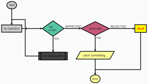 Top 5 : Best free diagrams javascript libraries | Our Code