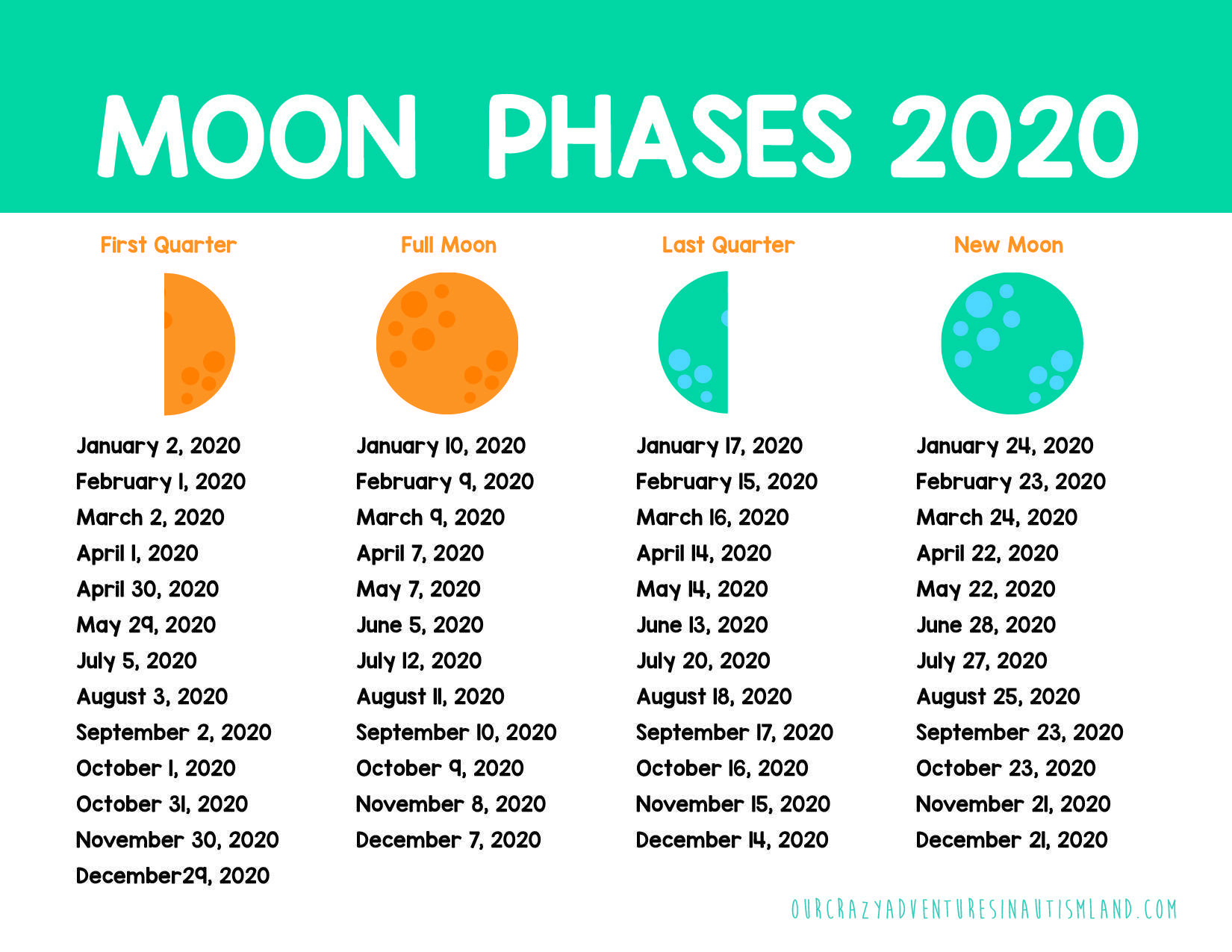 Full Moon Amp Autism With Free Printable Moon Phases