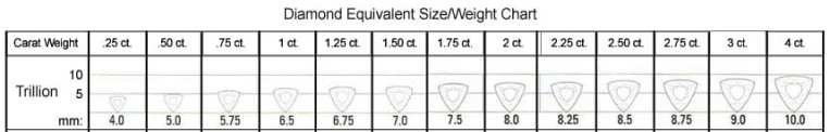 Trillion shape size/weight chart
