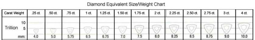 Trillion shape size/weight chart