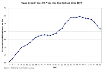 North Sea OilProduction