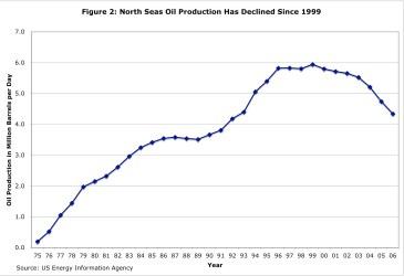 North Sea Oil Production