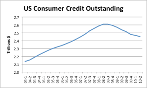 US Consumer Credit Outstanding