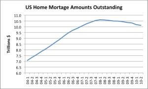 US Home Mortgage Amounts Outstanding