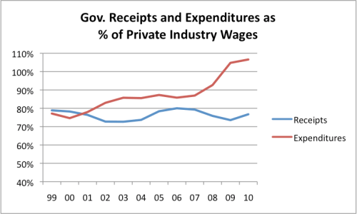 Figure 18. Government receipts divided by private industry wages, and government expenditures divided by private industry wage, based on BEA data.