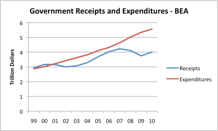 Figure 8. Government receipts and expenditures, based on US BEA data.
