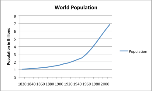 Figure 3. World Population, based on Angus Maddison estimates, interpolated where necessary.