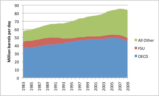 "Figure 3. The distribution of oil consumption has changed greatly in recent years. ""All Other"" countries are consuming more, while OECD is consuming less. Source: BP Statistical Review of World Energy 2010. [Accessed 2010 Jun 9] Available from: http://www.bp.com/productlanding.do?categoryId=6929&contentId=7044622"