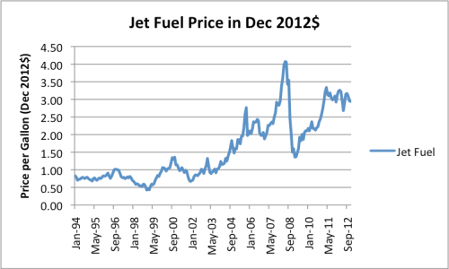 Figure 1. Jet fuel price in December 2012 $. Jet fuel price per gallon is Spot Gulf Coast price from EIA; price adjustment based on CPI-Urban, from US Bureau of Labor Statistics.